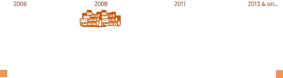DealerTeam Timeline