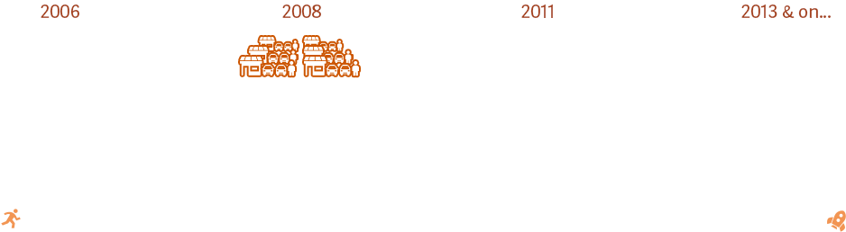 DealerTeam Timeline