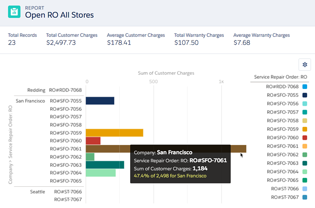 screen shot of a bar chart showing data with hover feature showing details